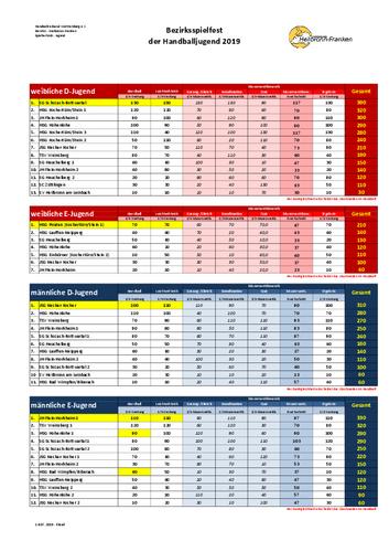 Bezirksspielfest Handballjugend 2019